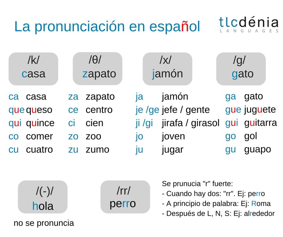 Que spanish pronunciation