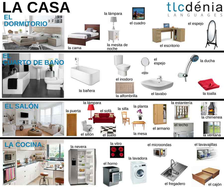 Vocabulary Of The House In Spanish Parts Of The House And Furniture