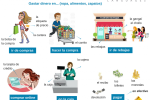 Spanish vocabulary shop