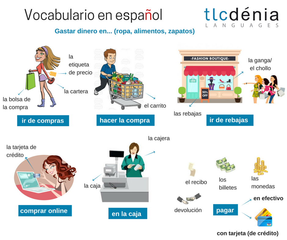 Image with vocabulary in Spanish to go shopping