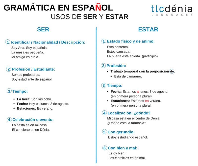 gramar verbs ser and estar in Spanish