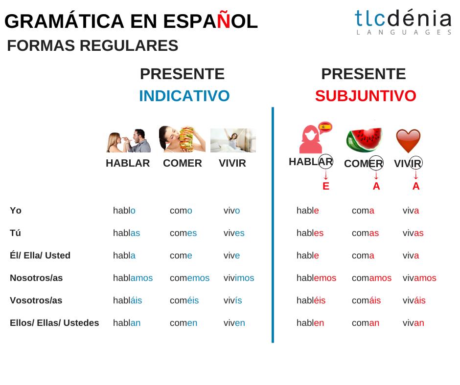 Conjugation subjuntivo and indicativo in Spanish
