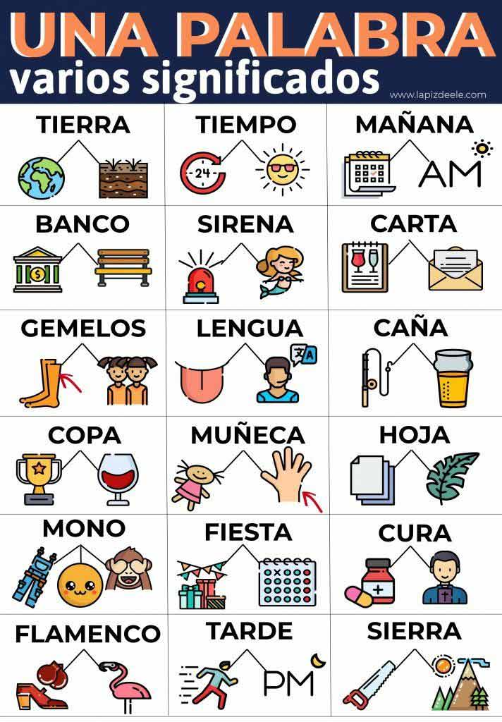 Where awords different meaning in spanishre you going