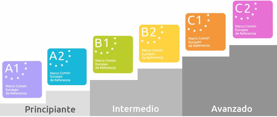 niveaux des différents cours d'espagnol