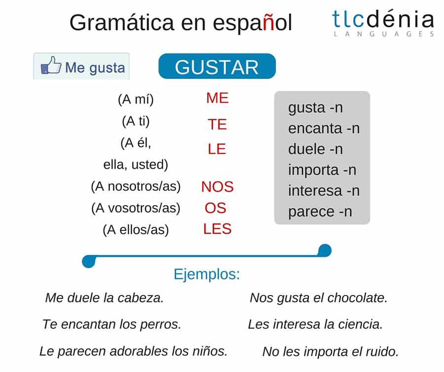 common mistakes in Spanish: verb 'gustar'