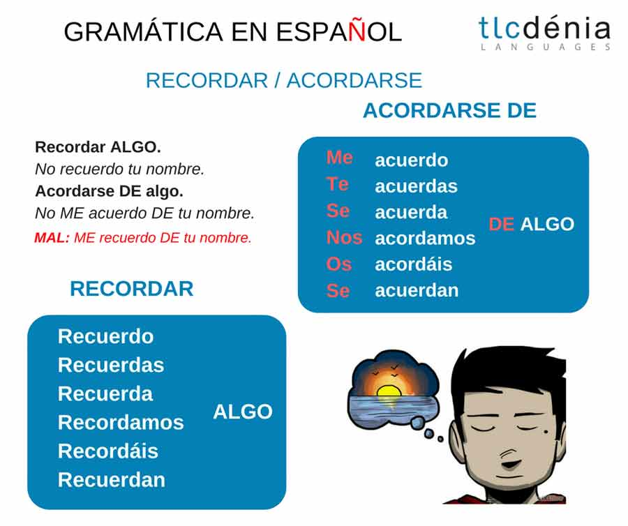 common mistakes in Spanish: verbs recordar and acordarse